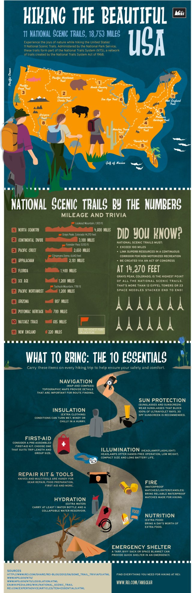 sm3051983-hiking-infographic0807_870